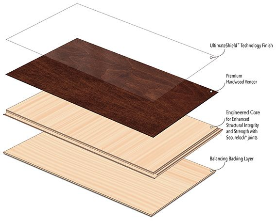Hardwood Flooring Structural Diagram Displaying Description Of Each Layer