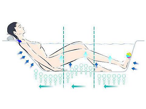 Système Excellence, baignoire 190 cm