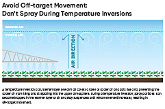 Spotting Temperature Inversion