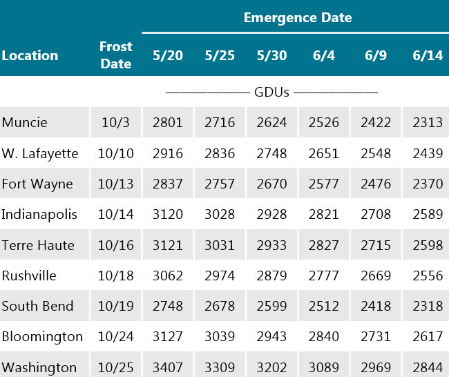 Table - Average accumulated GDUs between planting dates and average first frost date for several locations in Indiana.