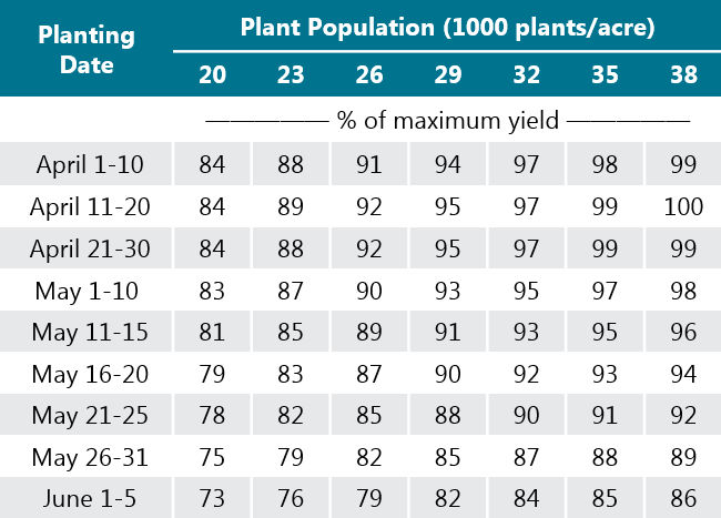 Table - Corn yield potential for a range of plant populations and planting dates.