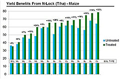 Benefits of using N-Lock MAX in Maize