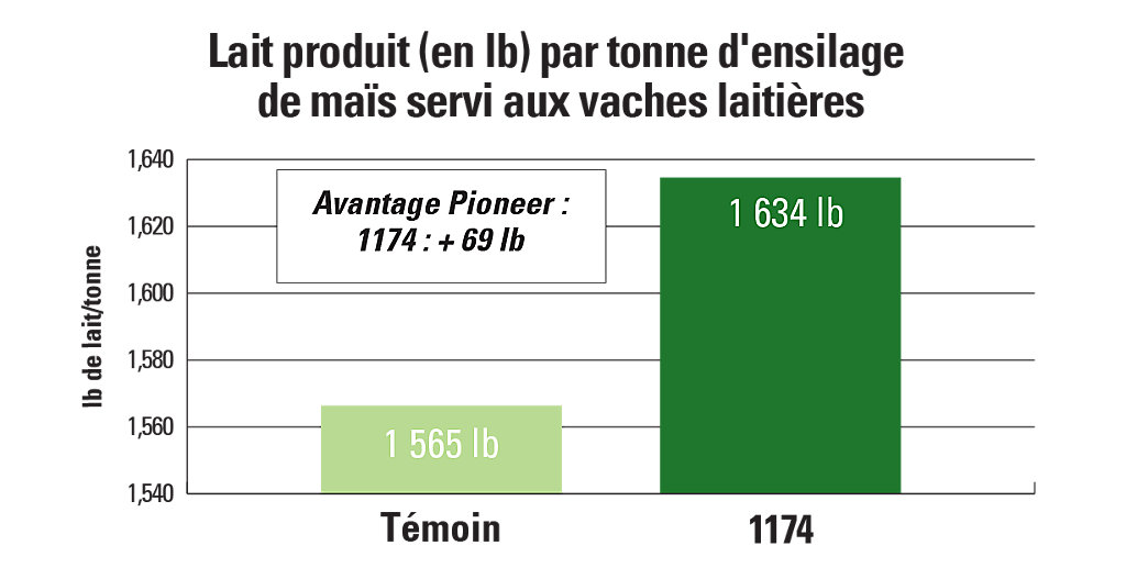 1174 Lait produit (en lb) par tonne d'ensilage de maïs