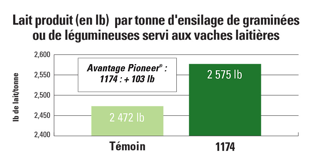 1174 Lait produit (en lb) par tonne d'ensilage de graminées