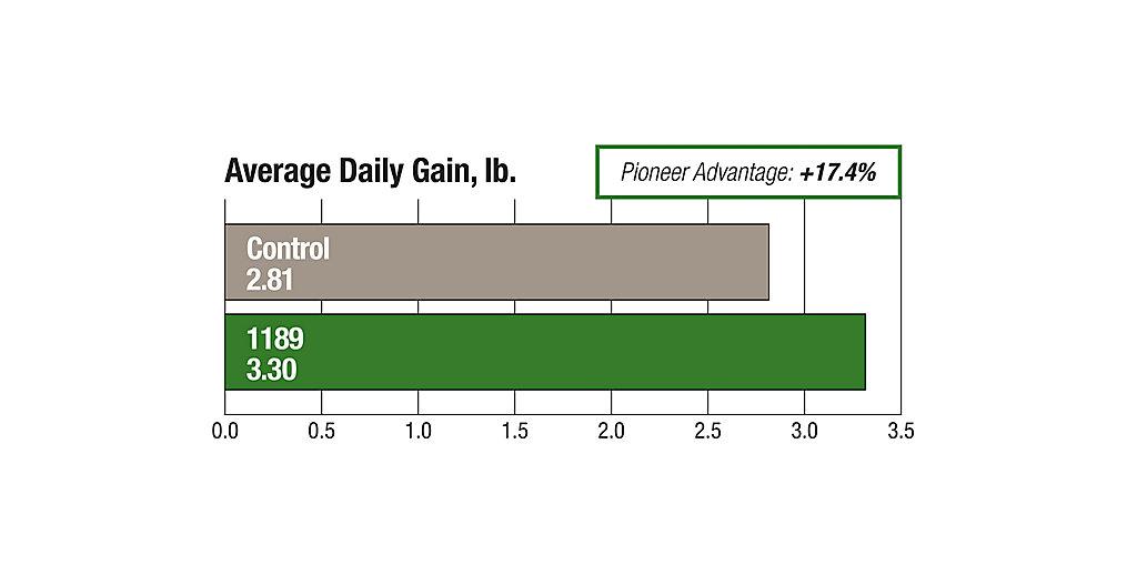 1189 Average Daily Gain Pound Chart