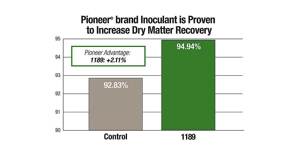 1189 Increase Dry Matter Recovery Chart