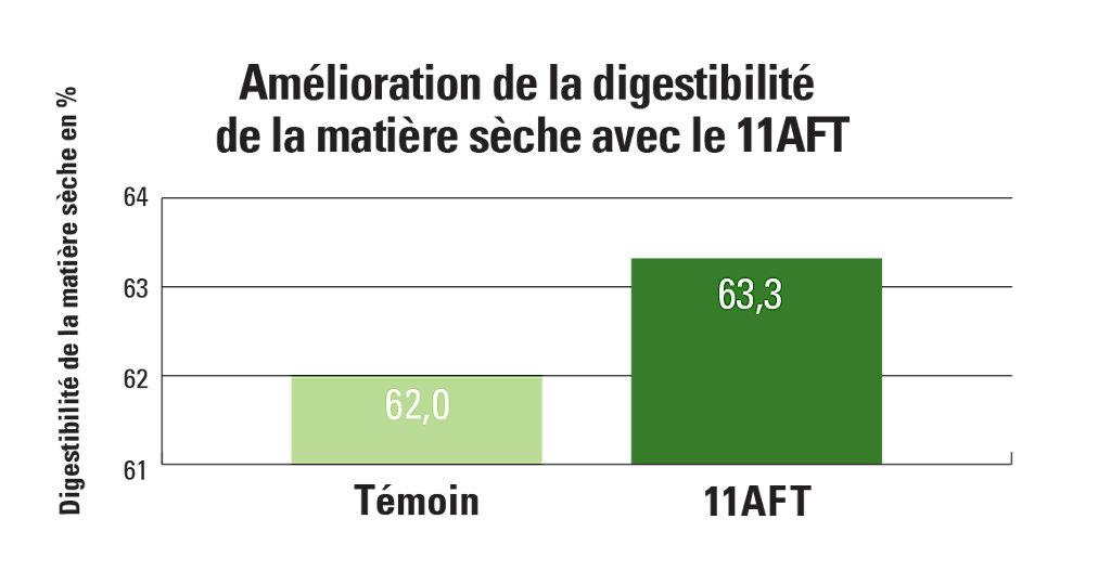 11AFT Dry Matter Digestibility Improvement Chart