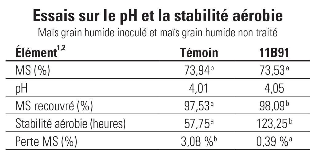 11B91 Shrink Loss in High Moisture Corn Chart