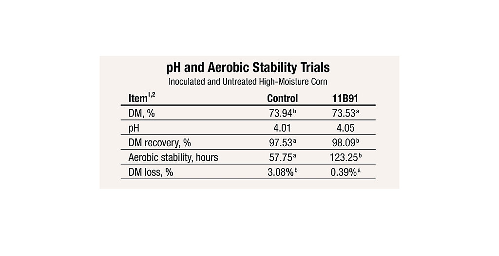 11B91 Shrink Loss in High Moisture Corn Chart