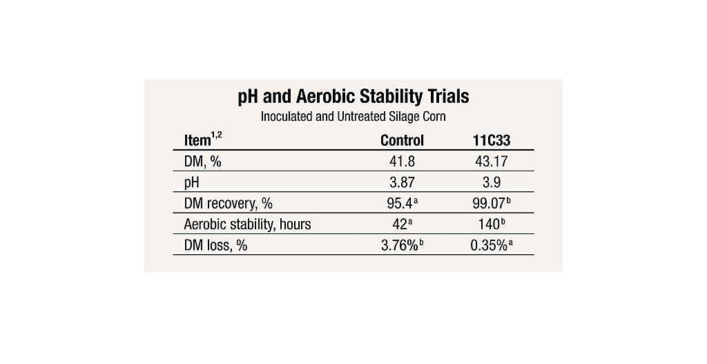 11C33 pH and Aerobic Stability Trials Chart