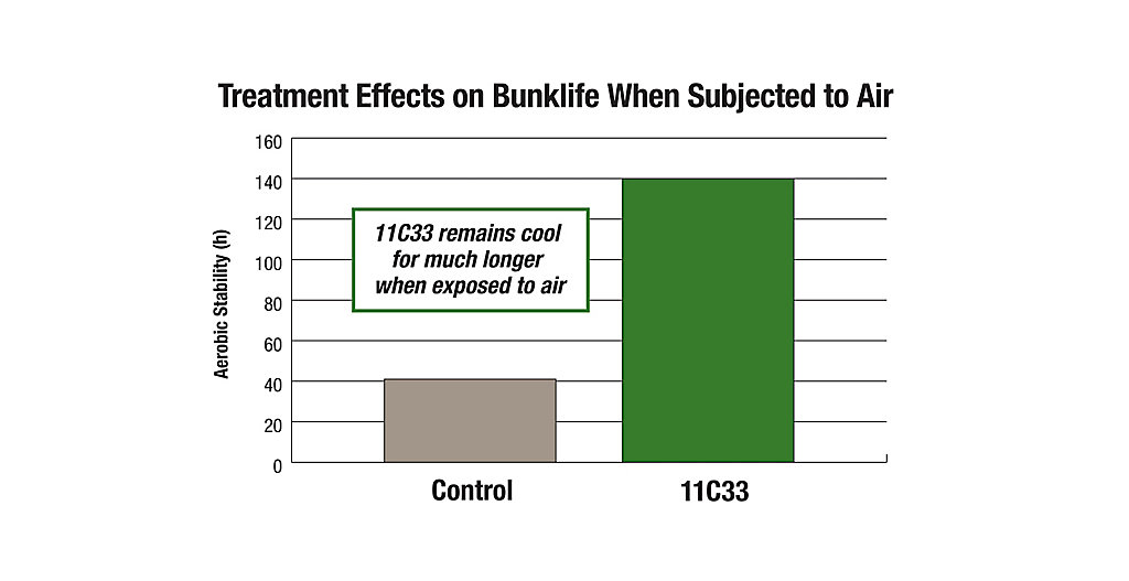 11C33 Treatment Effects on Bunklife Chart