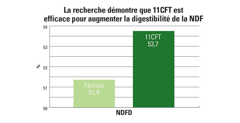 11CFT carte de l'amélioration de la digestibilité de la NDF