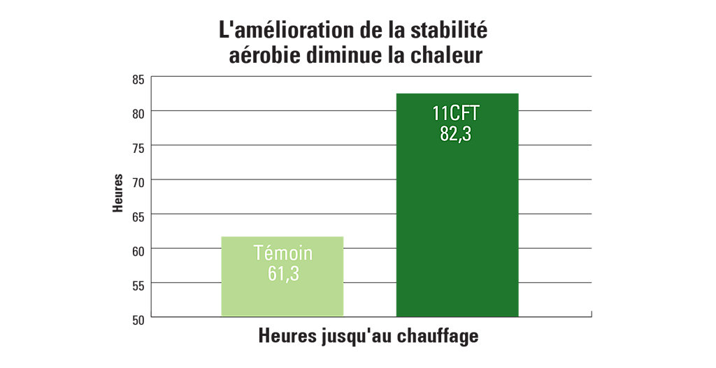 11CFT carte de l'amélioration de la stabilité aérobie