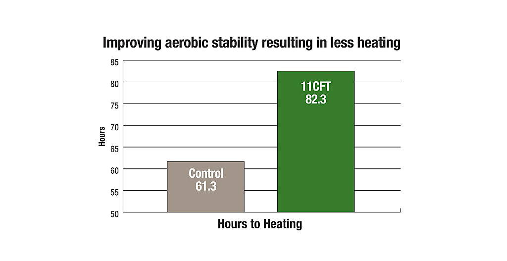 11CFT Improving Aerobic Stability Chart