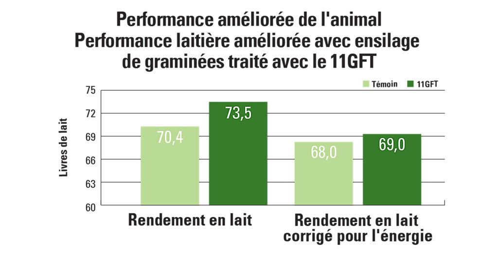 11GFT carte de l'amélioration de la performance de l'animal