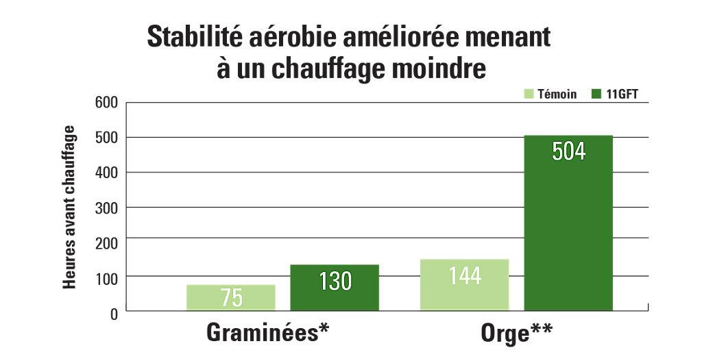 11GFT carte de l'amélioration de la stabilité aérobie