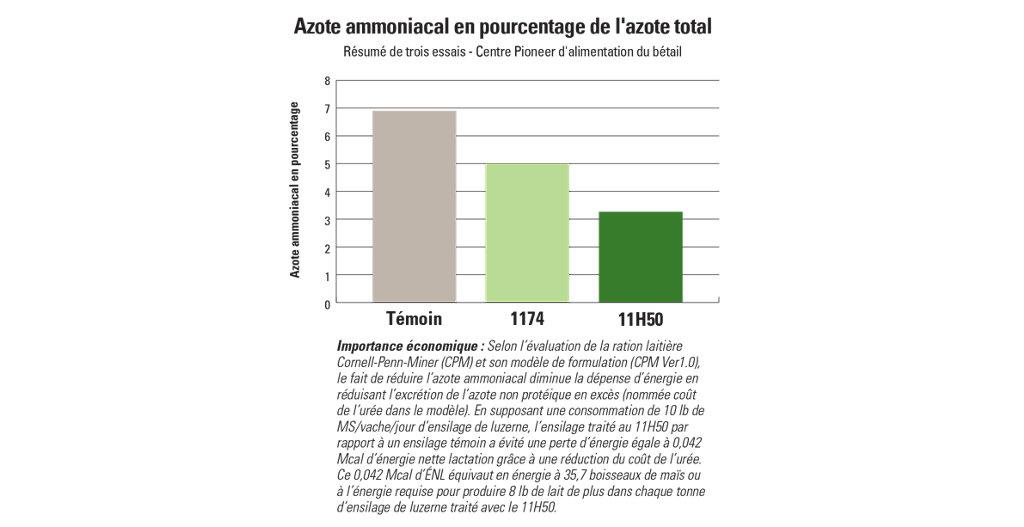 11H50 Azote ammoniacal en pourcentage de l'azote total