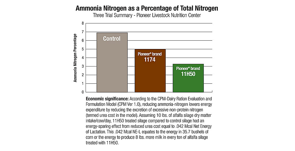 11H50 Ammonia Nitrogen as a Percentage Chart