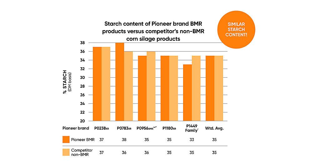 BMR Starch Content Chart