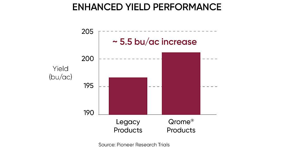 Enhance Yield Performance chart