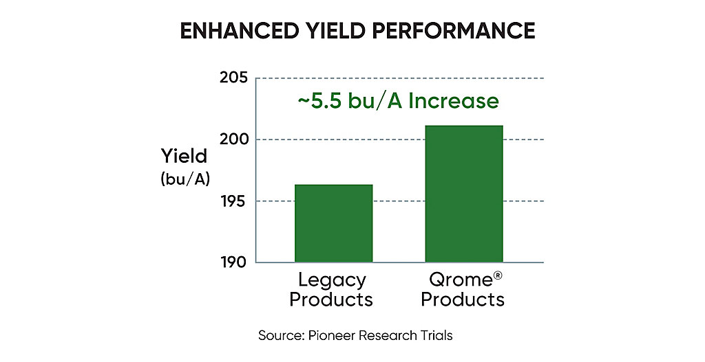Qrome? Enhanced Yield Performance chart