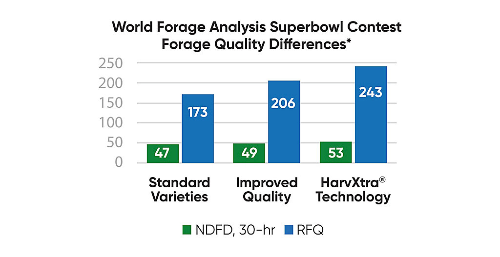 HarvXtra® Forage Quality Differences Chart