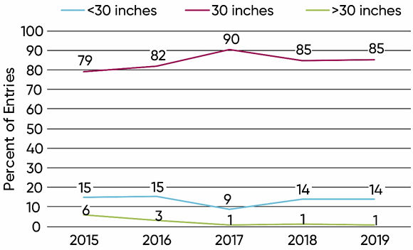 Graph - Row width used in NCGA National Corn Yield Contest entries exceeding 300 bu/acre, 2015-2019.