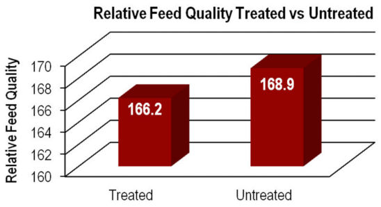 Chart: Relative Feed Quality Treated vs Untreated
