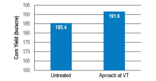 Chart: Aproach Corn Trials