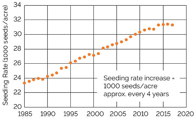 Chart showing average corn seeding rates reported by growers in North America, 1985 to 2017.