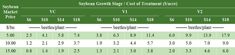 Economic thresholds for bean leaf beetles in early-stage soybeans