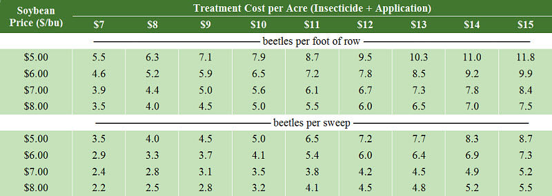 Bean leaf beetle economic thresholds in reproductive stage soybeans.