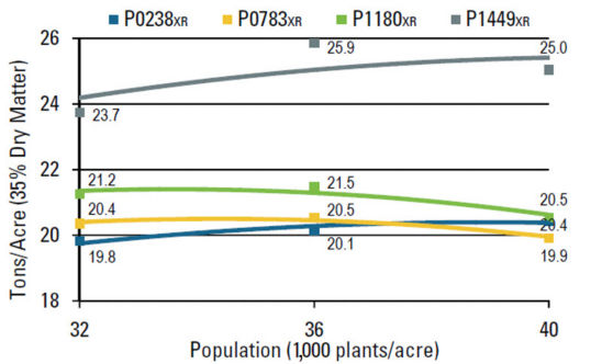 Chart: Silage yield response to plant population.