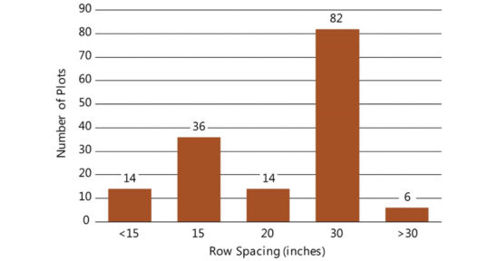Chart showing row spacing used in Pioneer on-farm trials with entries exceeding 100 bu/acre, 2013-2018.