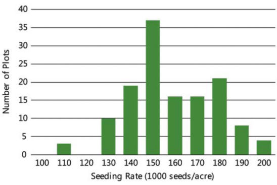 Chart showing seeding rate used in Pioneer on-farm trials with entries exceeding 100 bu/acre, 2013-2018.
