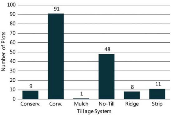 Chart showing tillage practices used in Pioneer on-farm trials with entries exceeding 100 bu/acre, 2013-2018.
