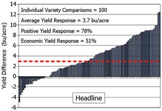 Chart: Yield response to Headline (2004-08)