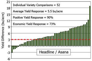 Chart: Yield response of Headline/Asana (2007-08)