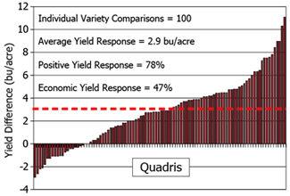 Chart: Yield response to Quadris (2004-08)