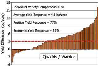 Chart: Yield response of Quadris/Warrior (2005-08)