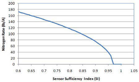Equation of in-season N recommendation for V9 toV14 corn as a function of sensor-determined SI values.