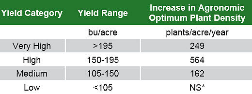 Table showing increases in agronomic optimum plant density by yield level from 1987 to 2016.