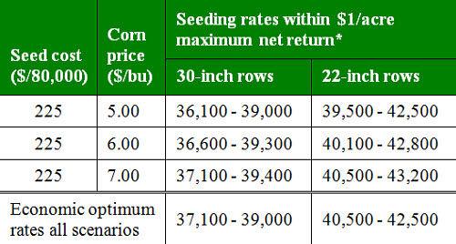 Economic optimum corn seeding rates by row width