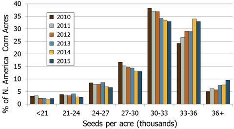 Chart showing average corn seeding rates reported by growers in North America (Pioneer Survey, 2018), and average U.S. corn yields (USDA NASS).