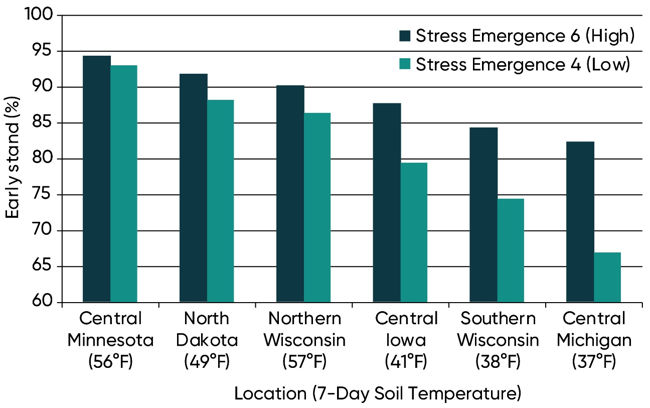 Chart showing average stand establishment for high and low stress emergence score hybrids in six stress emergence locations in 2018.