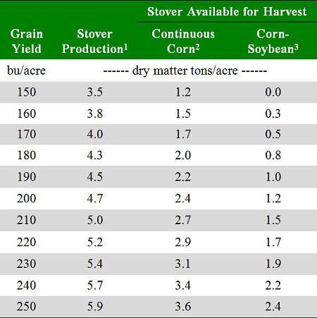 Effects of yield level and crop rotation on quantity of corn stover available for continual harvest while maintaining soil organic carbon.