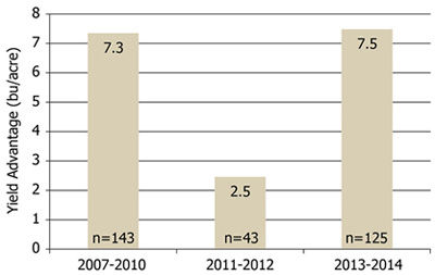 Average corn yield response to foliar fungicides in Iowa on-farm trials in drought years compared to years with normal or above-normal precipitation.