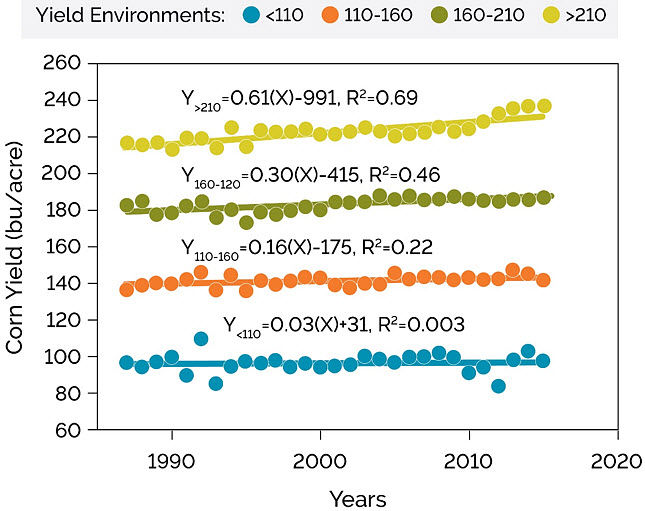 Graph showing corn yield trend under four yield environments, low to very high yielding, 1987-2015.