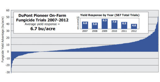 Corn yield response to foliar fungicide application in 587 Pioneer on-farm trials 2007 to 2012.