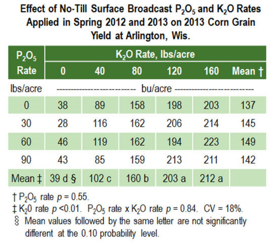 Table - Effect of No-Till Surace Broadcast P and K Rates on Corn Grain Yield